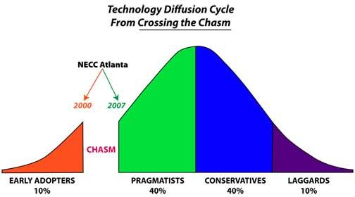 Technology-Diffusion-4.jpg