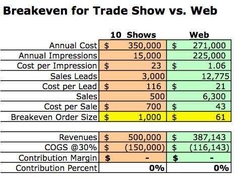Trade-show-vs-web-no-4-metrics.jpg
