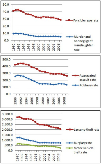 blog_fbi_crime_rate_2009_1_thumb