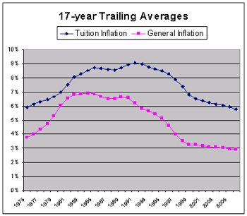 tuition_inflation