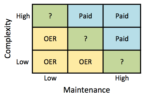 OER vs.paid models